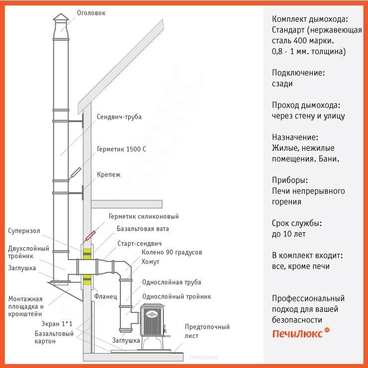Как сделать дымоход через стену в деревянном доме